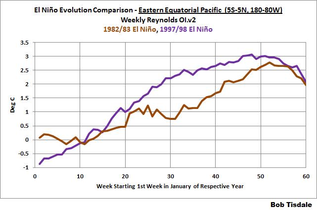 14 Weekly Evolution 82 v 97 East Equat Pac