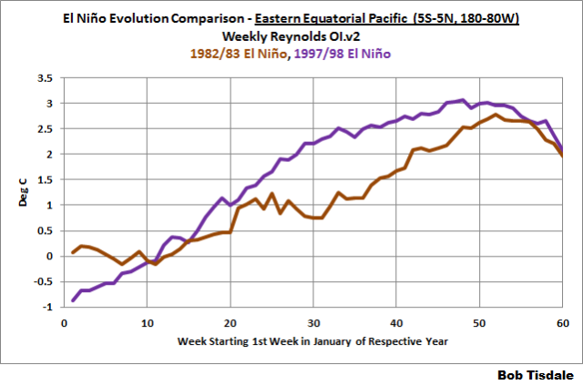 14 Weekly Evolution 82 v 97 East Equat Pac