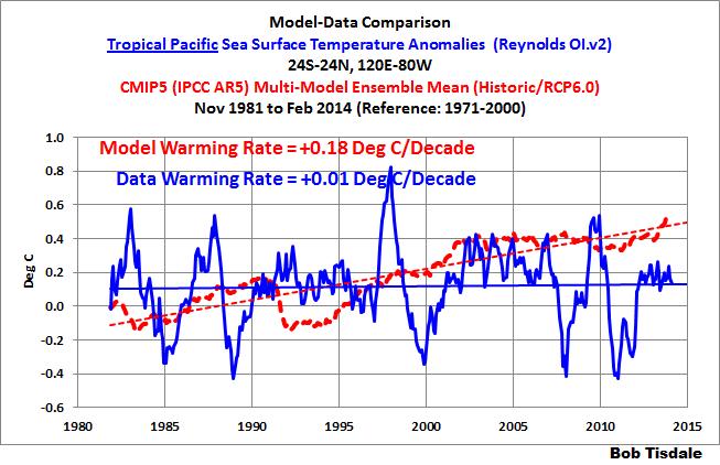 15 Tropical Pacific Model-Data Comparison