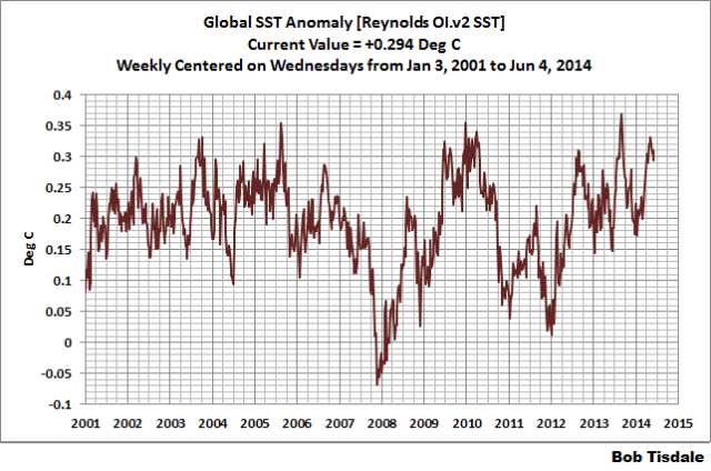 16 Weekly Global SSTa
