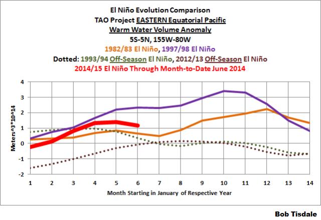 The 2014/15 El Niño – Part 11 – Is the El Niño Dying