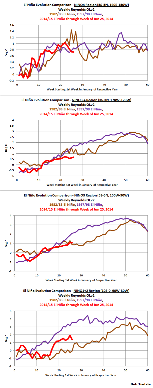 Weekly Evolution ENSO Indices