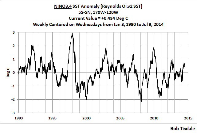 01 NINO3.4 thru July 9