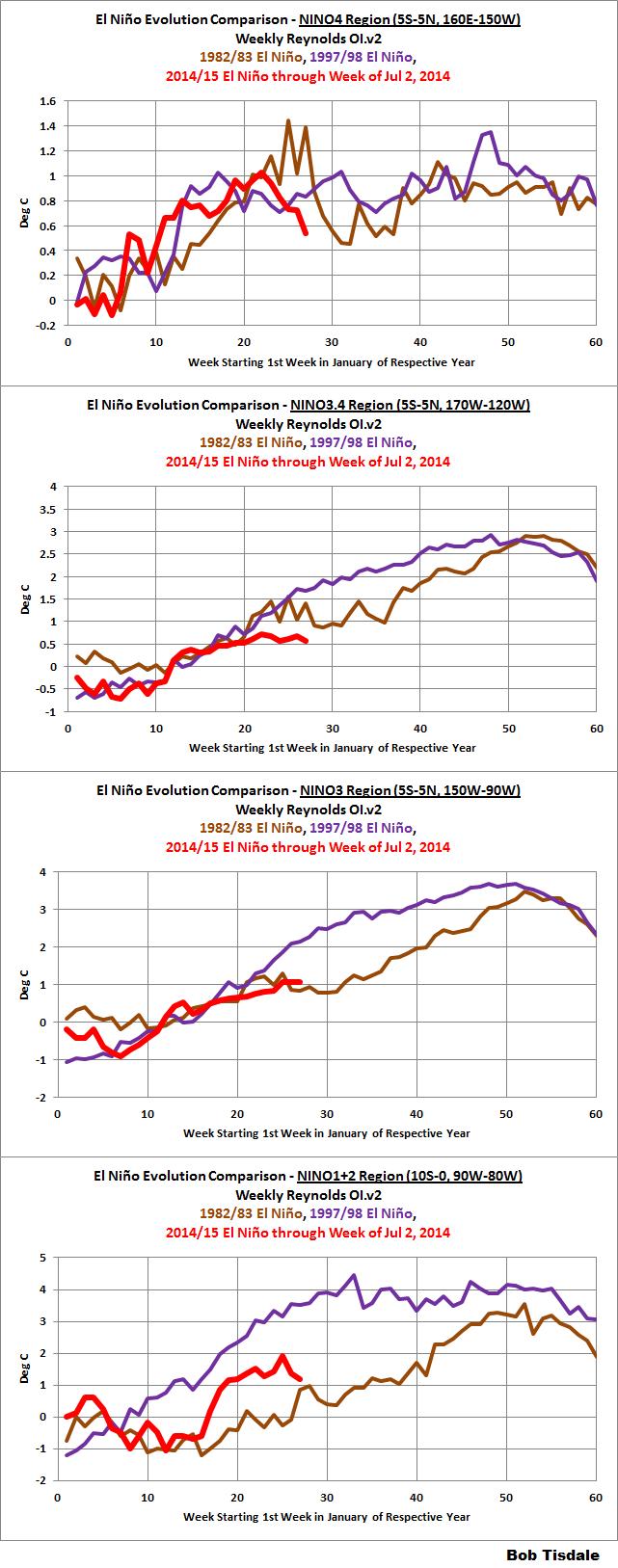 02 NINO Region Evolution Comparisons