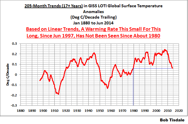 07 205-Month Trends GISS