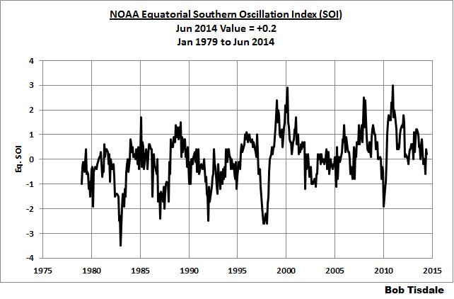 08 SOI - NOAA Equatorial