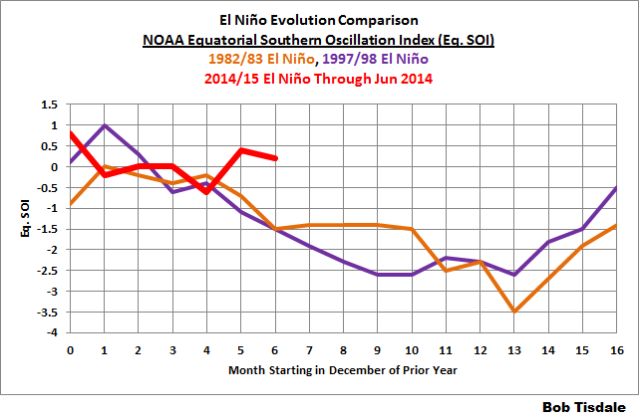 09 SOI - NOAA Equatorial Comparison