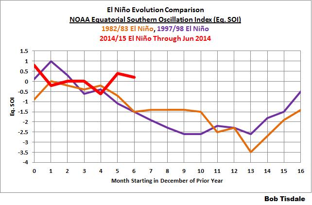 09 SOI - NOAA Equatorial Comparison