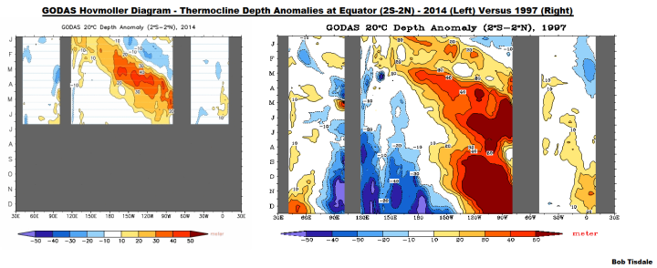 10 GODAS Thermocline Depth Anomalies 2014 v 1997