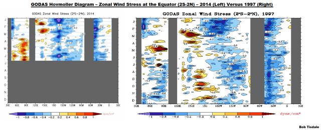 11 GODAS Zonal Wind Stress 2014 v 1997