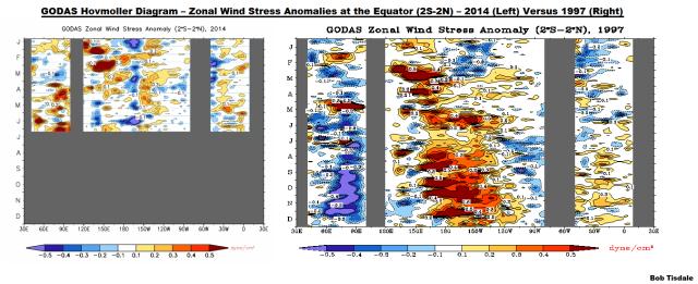 12 GODAS Zonal Wind Stress Anomaly 2014 v 1997