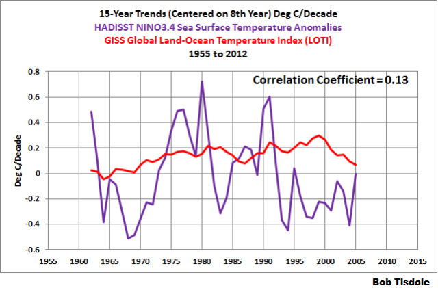 15-Year Trends NINO3.4 v Global Temperatures