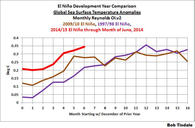 17 Global SSTa Development Comparison