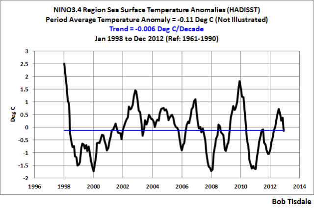 Pacific ocean temps time series data