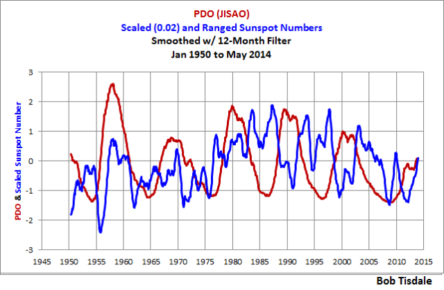 PDO v Sunspots 12-Month Smooth 1950 Start