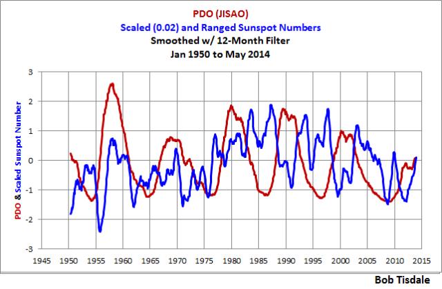 PDO v Sunspots 12-Month Smooth 1950 Start