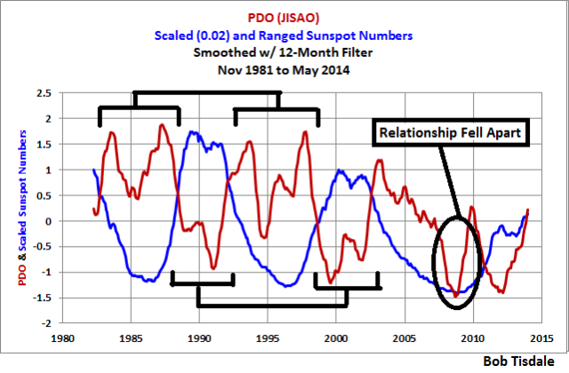 PDO v Sunspots 12-Month Smooth