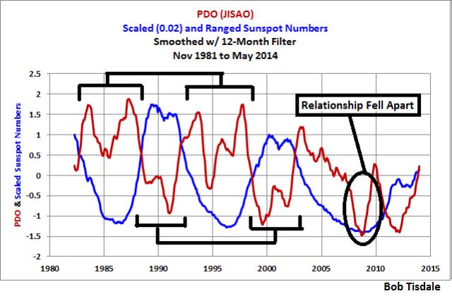 PDO v Sunspots 12-Month Smooth
