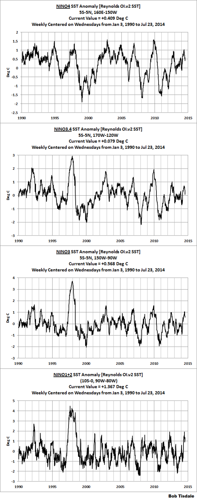 Weekly ENSO Indices