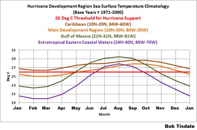 02 Hurricane Region SST Climatology