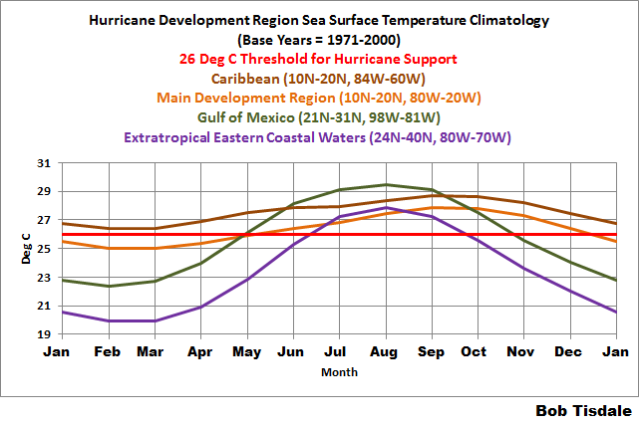 02 Hurricane Region SST Climatology