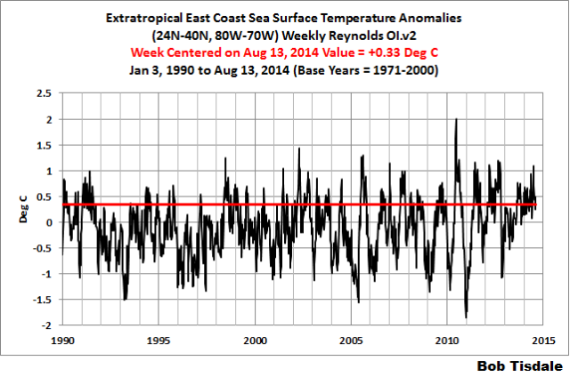 05 Extratropical East Coast