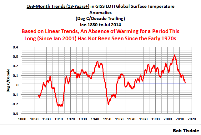 06 163-Month GISS Running Trends
