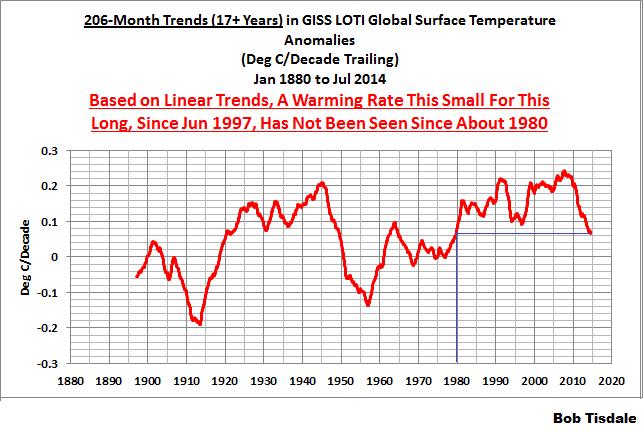 07 206-Month GISS Running Trends