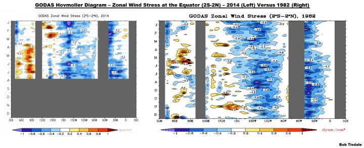 11 GODAS Zonal Wind Stress 2014 v 1982