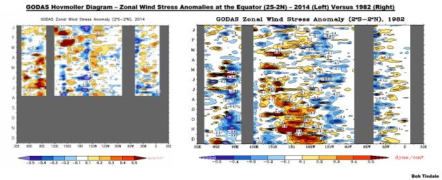 12 GODAS Zonal Wind Stress Anomaly 2014 v 1982