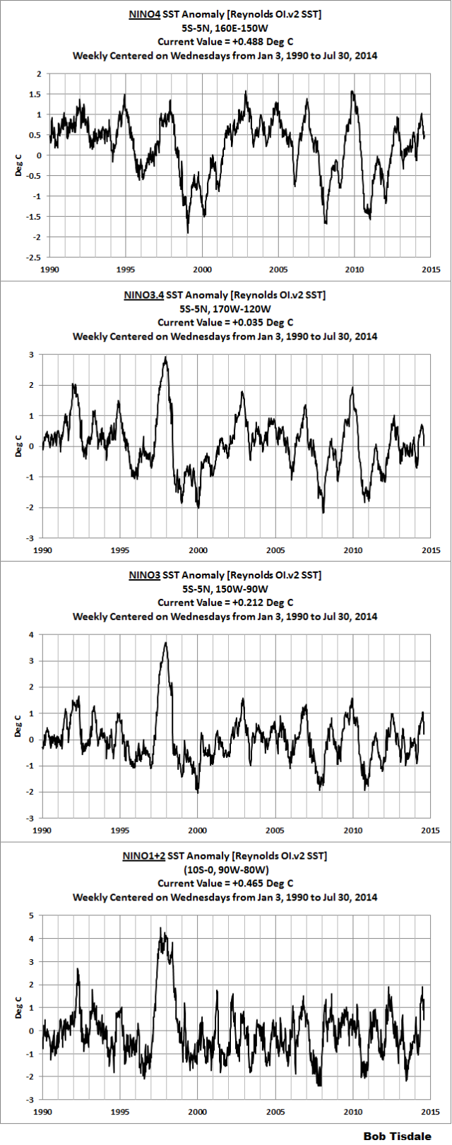 ENSO Indices