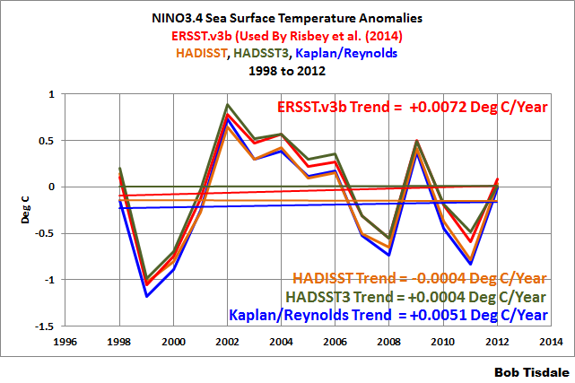 Figure 1 - NINO3.4 Data Trends 1998-2012