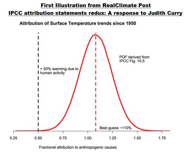 Figure 1 - RealClimate attribution