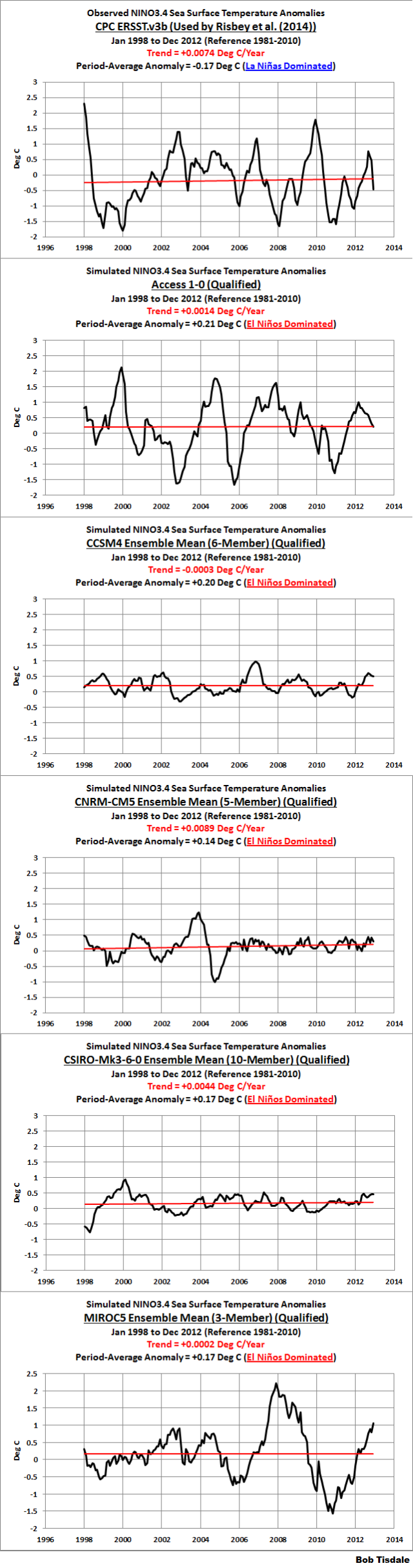 Figure 10 - Model-Data Comparison - Models Used
