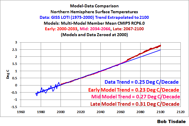 A Lead Author of IPCC AR5 Downplays Importance of Climate