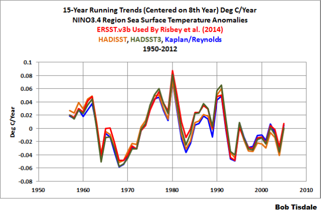 Figure 2 - NINO3.4 Data Running 15-Year Trends 1950-2012