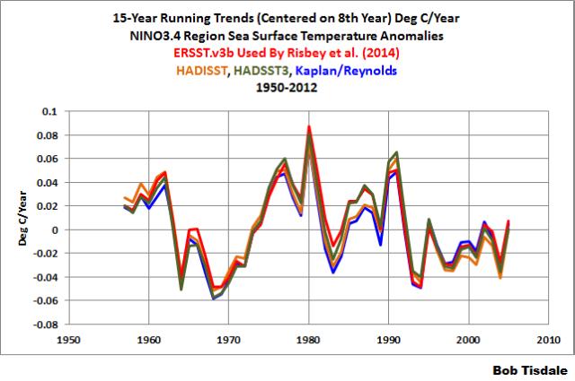 Figure 2 - NINO3.4 Data Running 15-Year Trends 1950-2012