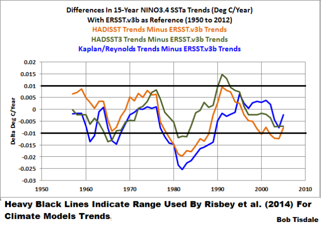 Figure 3 - Differences in 15-Year NINO3.4 Data Trends