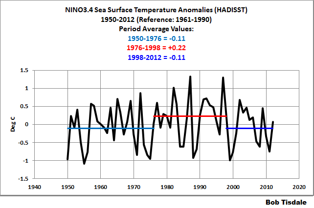 Figure 8 - NINO3.4 w-Period Ave Temps
