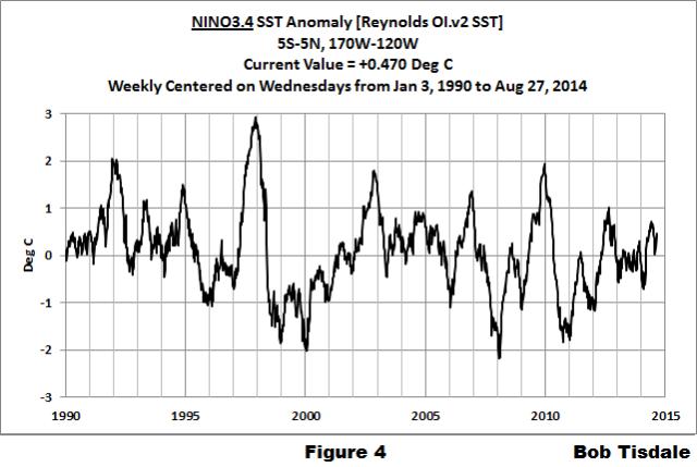 04 Weekly NINO3.4