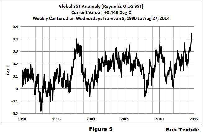 05 Weekly Global