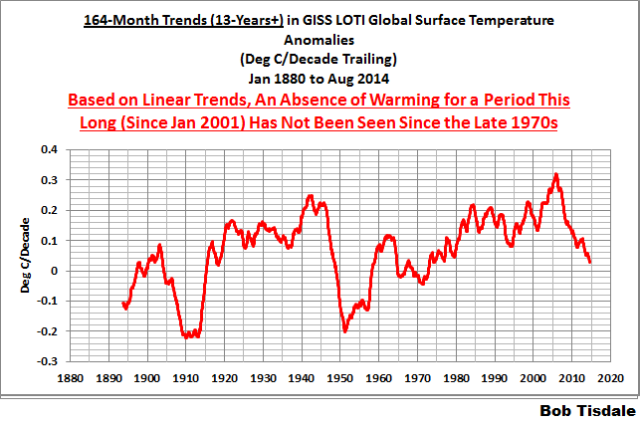 06 164-Month GISS trends