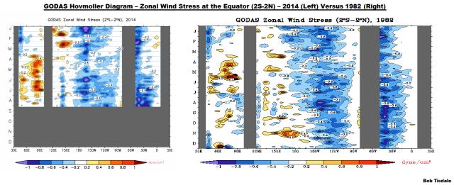 13 GODAS Zonal Wind Stress 2014 v 1982