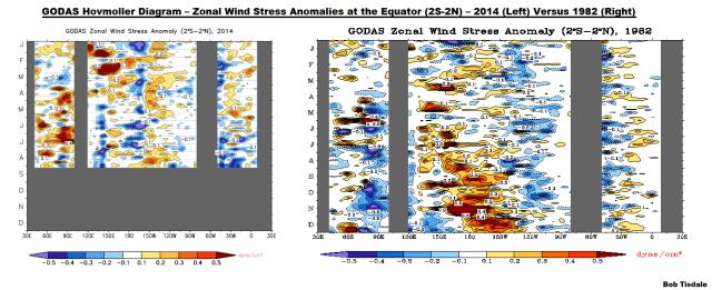 14 GODAS Zonal Wind Stress Anomaly 2014 v 1982