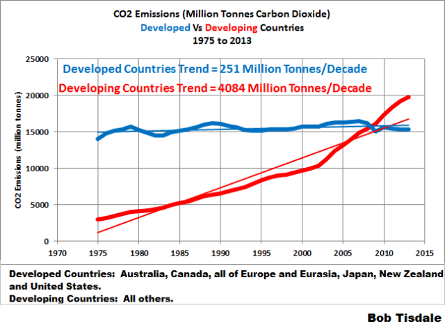 CO2 Emissions Developed v Developing