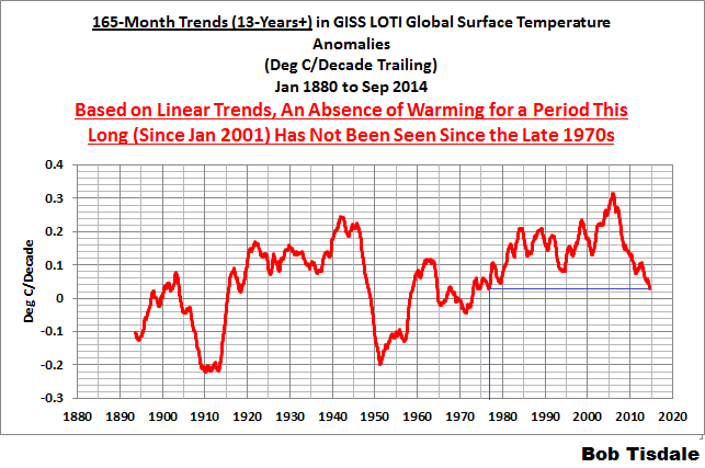 06 165-Month GISS Trends