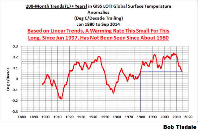 07 208-Month GISS Trends