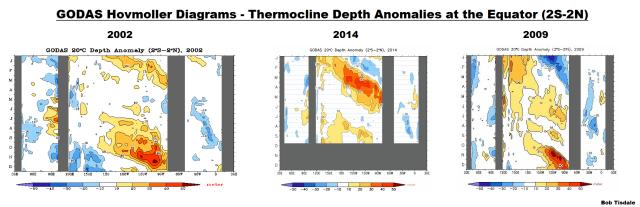10 GODAS Hovmoller - Thermocline Depth Anomalies