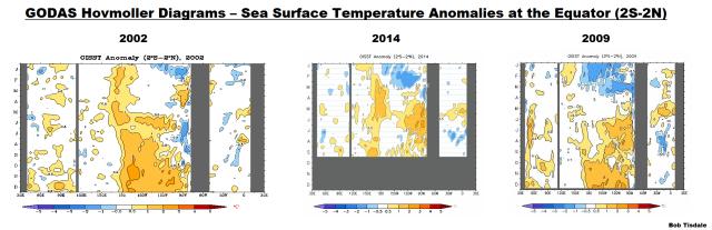 13 GODAS Hovmoller - Sea Surface Temp Anomalies