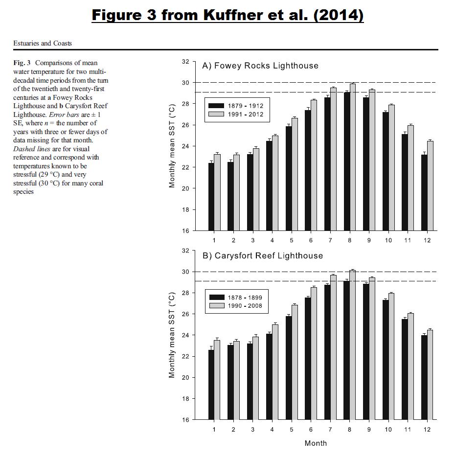 Figure 1 - Figure 3 from Kuffner et al.